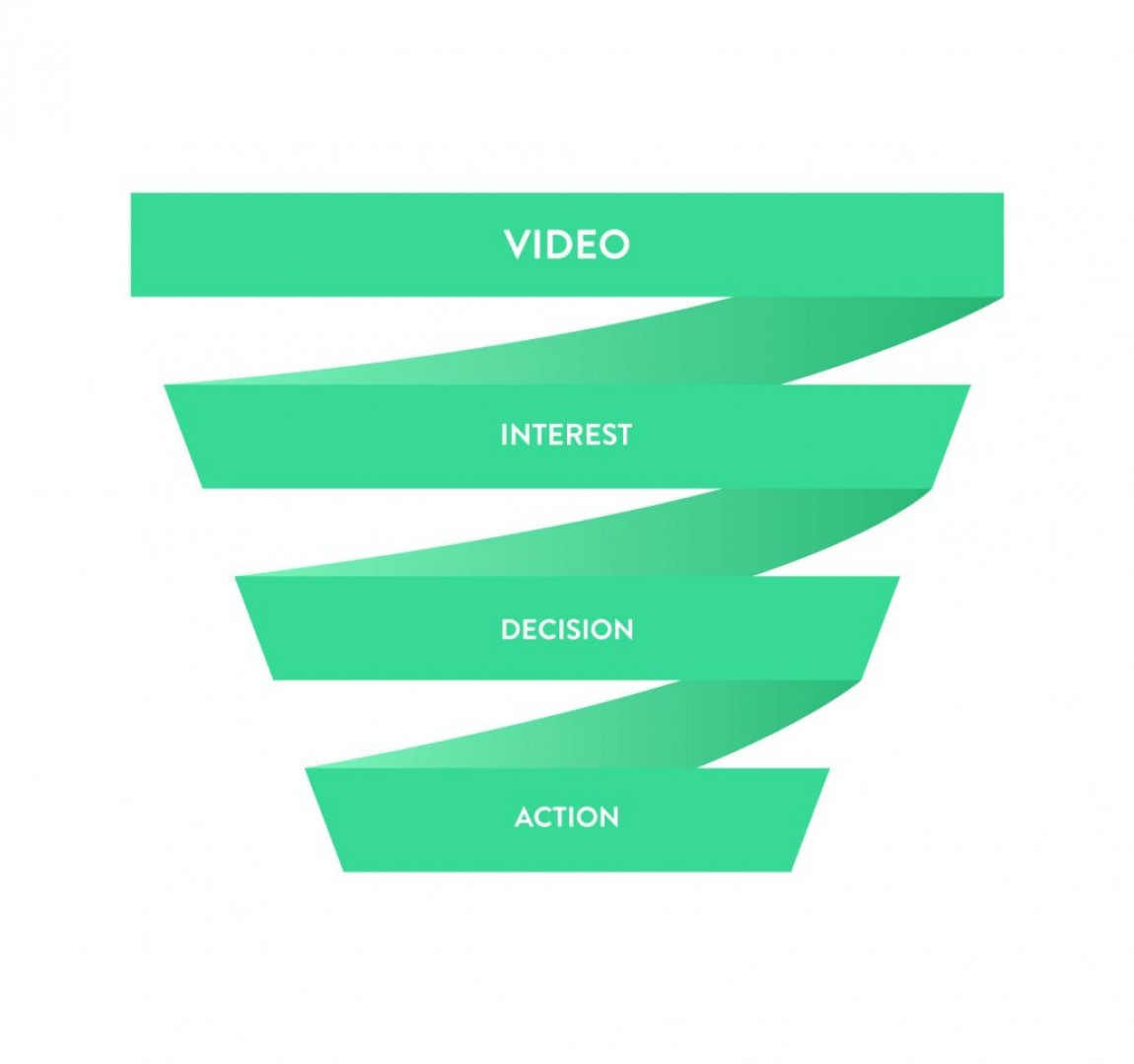 video sales funnel